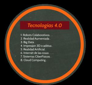 Empresa 4.0 basada en Industria 4.0 o Industria Inteligente